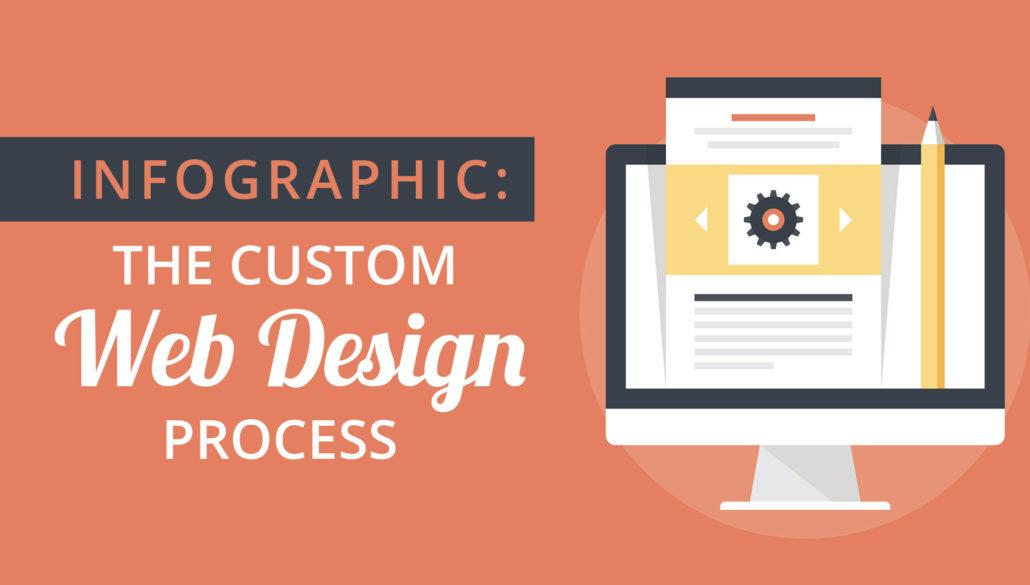 custom web design Toronto, web design toronto