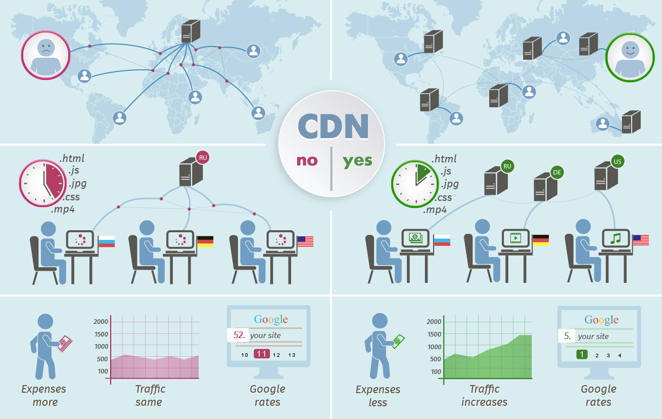 Image result for Use a Content Delivery Network